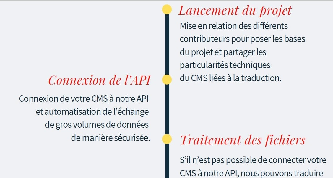 infographie traduction site ubiqus